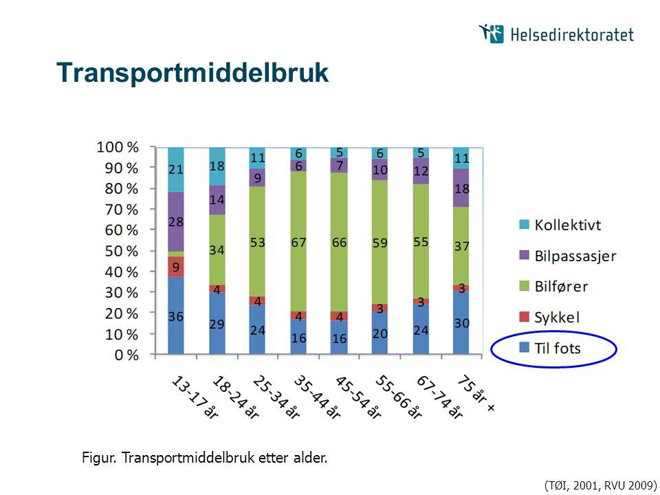 Transportmiddelbruk Figur. Transportmiddelbruk etter alder. (TØI, 2001, RVU 2009)