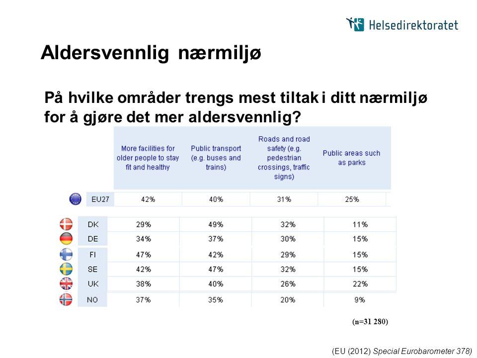 Aldersvennlig nærmiljø (EU (2012) Special Eurobarometer 378) På hvilke områder trengs mest tiltak i ditt nærmiljø for å gjøre det mer aldersvennlig.