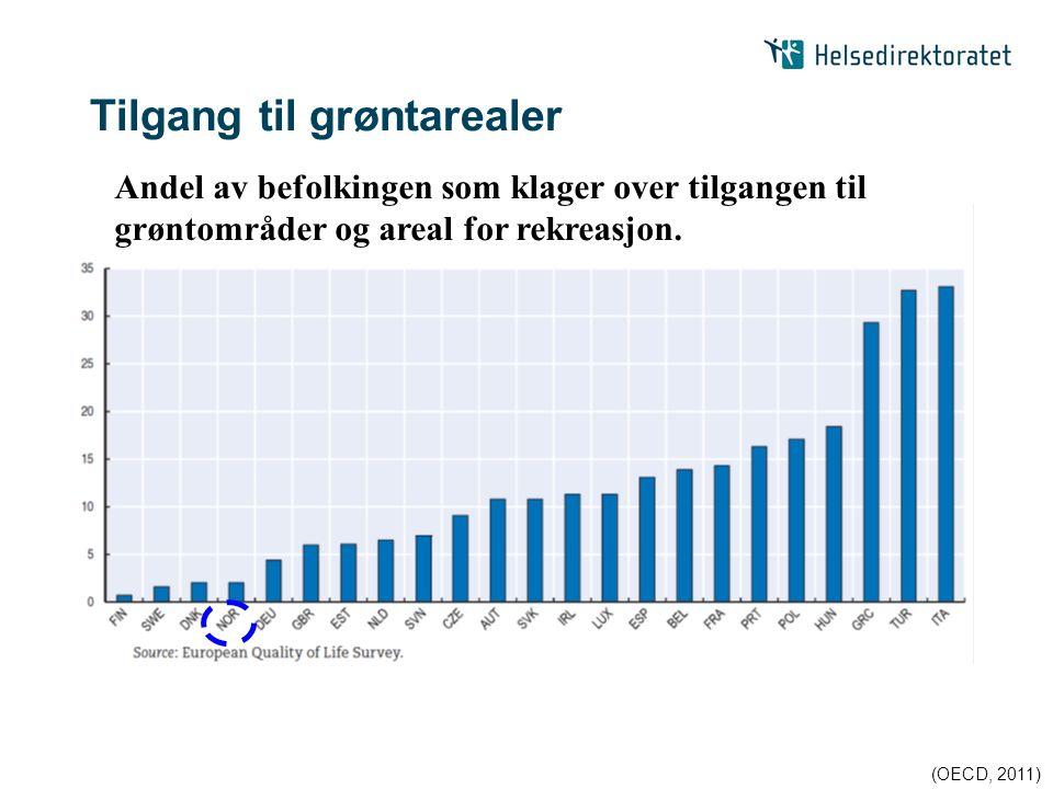 Tilgang til grøntarealer (OECD, 2011) Andel av befolkingen som klager over tilgangen til grøntområder og areal for rekreasjon.