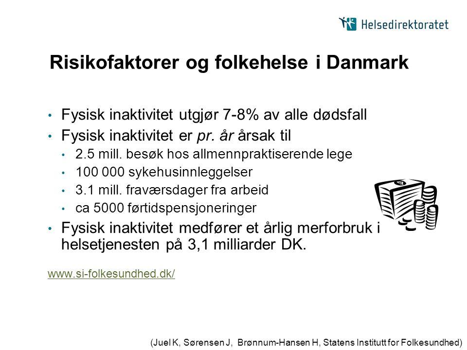 Risikofaktorer og folkehelse i Danmark Fysisk inaktivitet utgjør 7-8% av alle dødsfall Fysisk inaktivitet er pr. år årsak til 2.5 mill. besøk hos allm