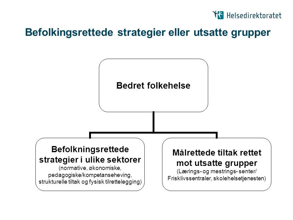 Befolkingsrettede strategier eller utsatte grupper Bedret folkehelse Befolkningsrettede strategier i ulike sektorer (normative, økonomiske, pedagogisk