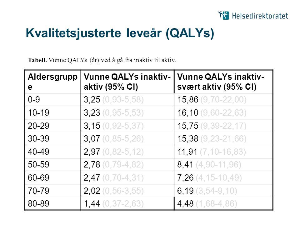 Kvalitetsjusterte leveår (QALYs) Aldersgrupp e Vunne QALYs inaktiv- aktiv (95% CI) Vunne QALYs inaktiv- svært aktiv (95% CI) 0-93,25 (0,93-5,58)15,86 (9,70-22,00) 10-193,23 (0,95-5,53)16,10 (9,60-22,63) 20-293,15 (0,92-5,37)15,75 (9,39-22,17) 30-393,07 (0,85-5,26)15,38 (9,23-21,66) 40-492,97 (0,82-5,12)11,91 (7,10-16,83) 50-592,78 (0,79-4,82)8,41 (4,90-11,96) 60-692,47 (0,70-4,31)7,26 (4,15-10,49) 70-792,02 (0,56-3,55)6,19 (3,54-9,10) 80-891,44 (0,37-2,63)4,48 (1,68-4,86) Tabell.