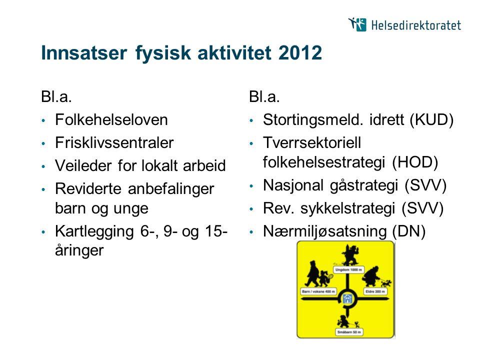 Innsatser fysisk aktivitet 2012 Bl.a. Folkehelseloven Frisklivssentraler Veileder for lokalt arbeid Reviderte anbefalinger barn og unge Kartlegging 6-
