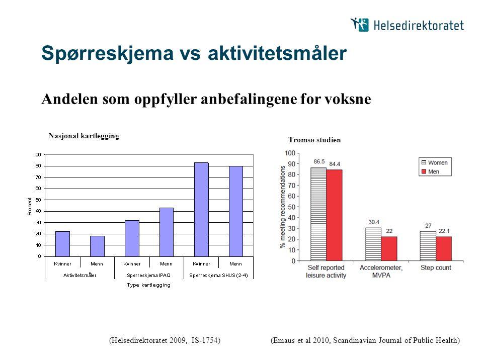 Spørreskjema vs aktivitetsmåler (Helsedirektoratet 2009, IS-1754)(Emaus et al 2010, Scandinavian Journal of Public Health) Nasjonal kartlegging Tromsø studien Andelen som oppfyller anbefalingene for voksne