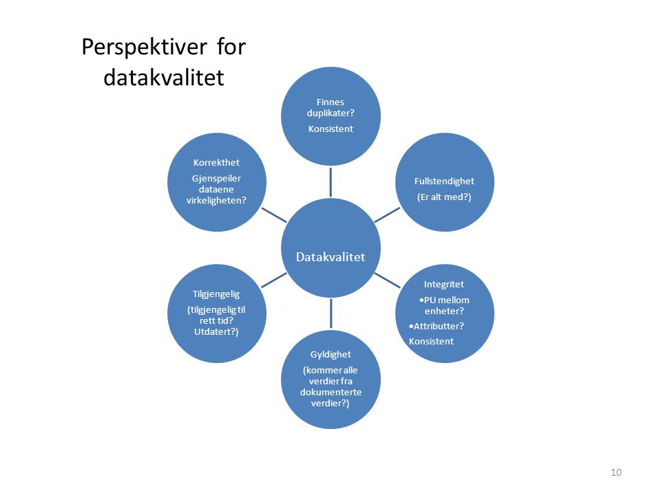 Perspektiver for datakvalitet 10