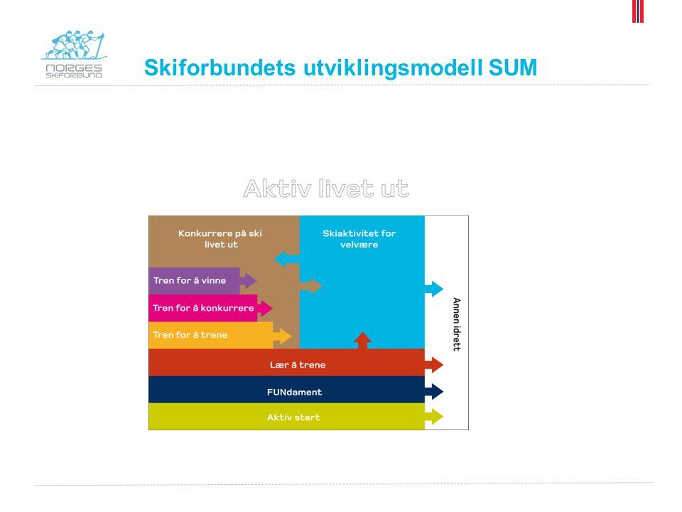 Skiforbundets utviklingsmodell SUM