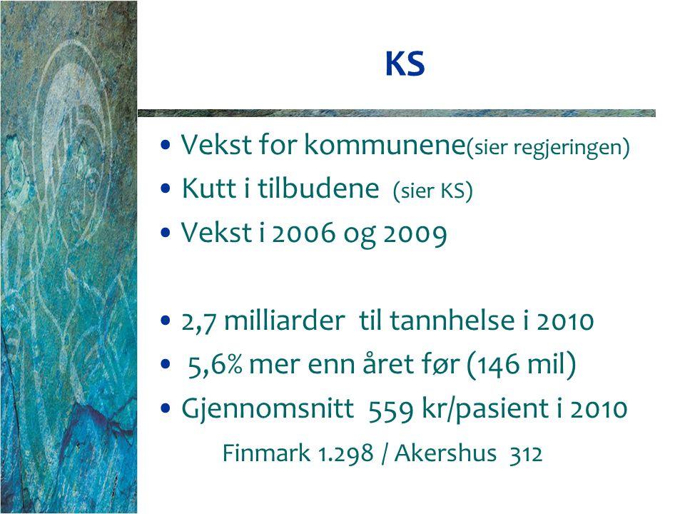 KS Vekst for kommunene (sier regjeringen) Kutt i tilbudene (sier KS) Vekst i 2006 og 2009 2,7 milliarder til tannhelse i 2010 5,6% mer enn året før (146 mil) Gjennomsnitt 559 kr/pasient i 2010 Finmark 1.298 / Akershus 312