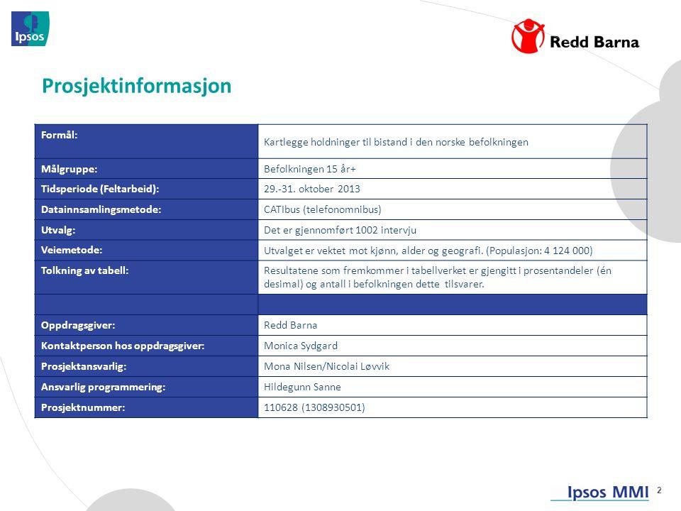 Formål: Kartlegge holdninger til bistand i den norske befolkningen Målgruppe: Befolkningen 15 år+ Tidsperiode (Feltarbeid): 29.-31.