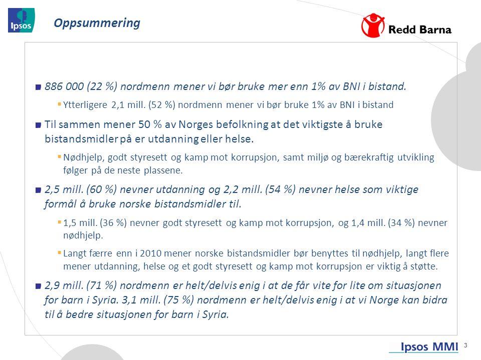 886 000 (22 %) nordmenn mener vi bør bruke mer enn 1% av BNI i bistand.