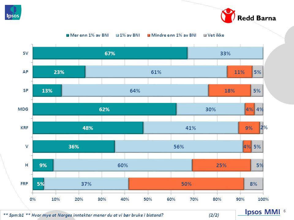 6 ** Spm:b1 ** Hvor mye at Norges inntekter mener du at vi bør bruke i bistand (2/2)