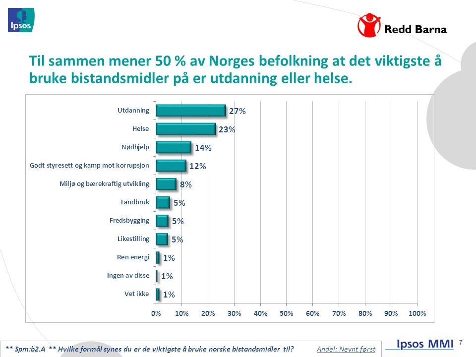 7 Til sammen mener 50 % av Norges befolkning at det viktigste å bruke bistandsmidler på er utdanning eller helse.