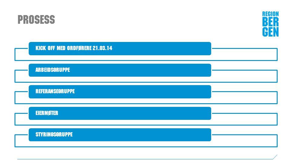 Prosess Kick off med ordførere 21.03.14ArbeidsgruppeReferansegruppeEiermøterStyringsgruppe