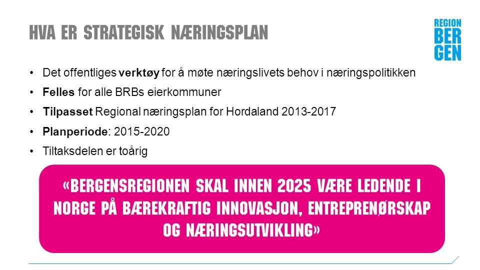 Hva er Strategisk næringsplan Det offentliges verktøy for å møte næringslivets behov i næringspolitikken Felles for alle BRBs eierkommuner Tilpasset Regional næringsplan for Hordaland 2013-2017 Planperiode: 2015-2020 Tiltaksdelen er toårig «Bergensregionen skal innen 2025 være ledende i Norge på bærekraftig innovasjon, entreprenørskap og næringsutvikling»