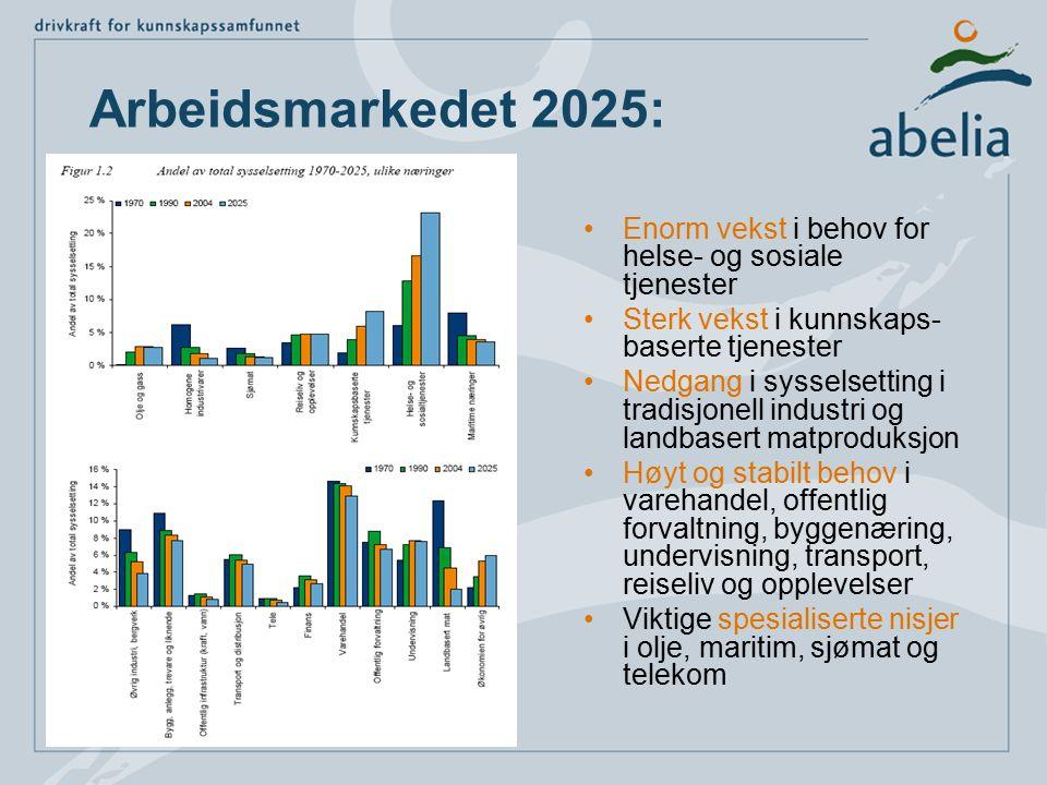 Arbeidsmarkedet 2025: Enorm vekst i behov for helse- og sosiale tjenester Sterk vekst i kunnskaps- baserte tjenester Nedgang i sysselsetting i tradisj