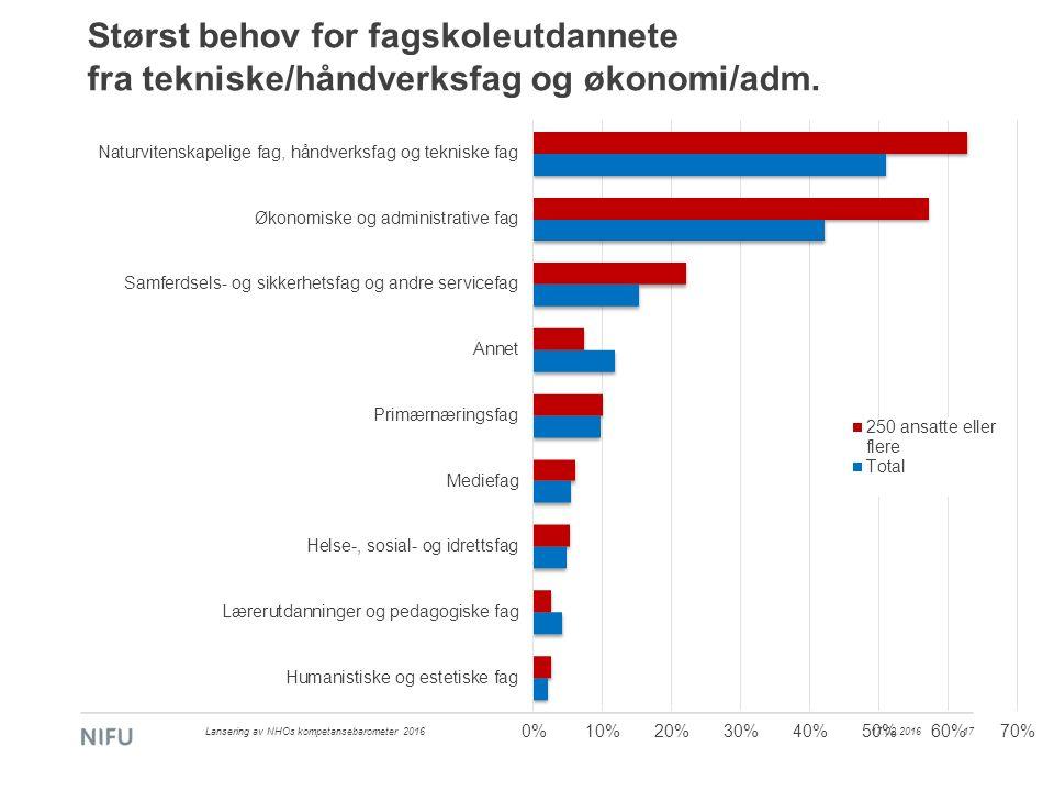 17.02.2016Lansering av NHOs kompetansebarometer 201617 Størst behov for fagskoleutdannete fra tekniske/håndverksfag og økonomi/adm.
