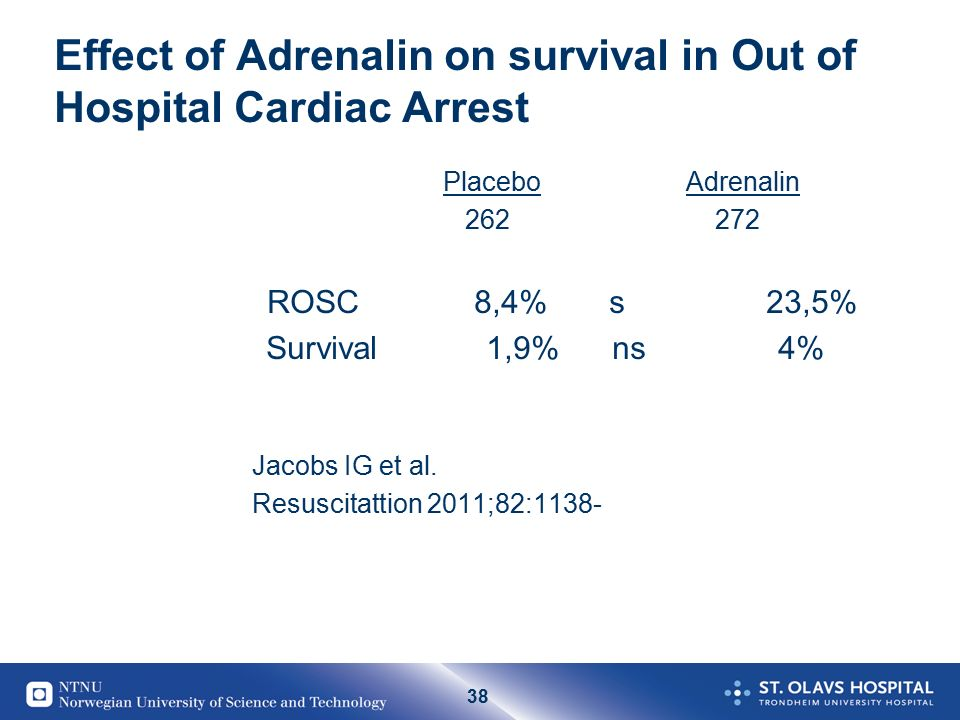 38 Effect of Adrenalin on survival in Out of Hospital Cardiac Arrest Placebo Adrenalin 262 272 ROSC 8,4% s 23,5% Survival 1,9% ns 4% Jacobs IG et al.