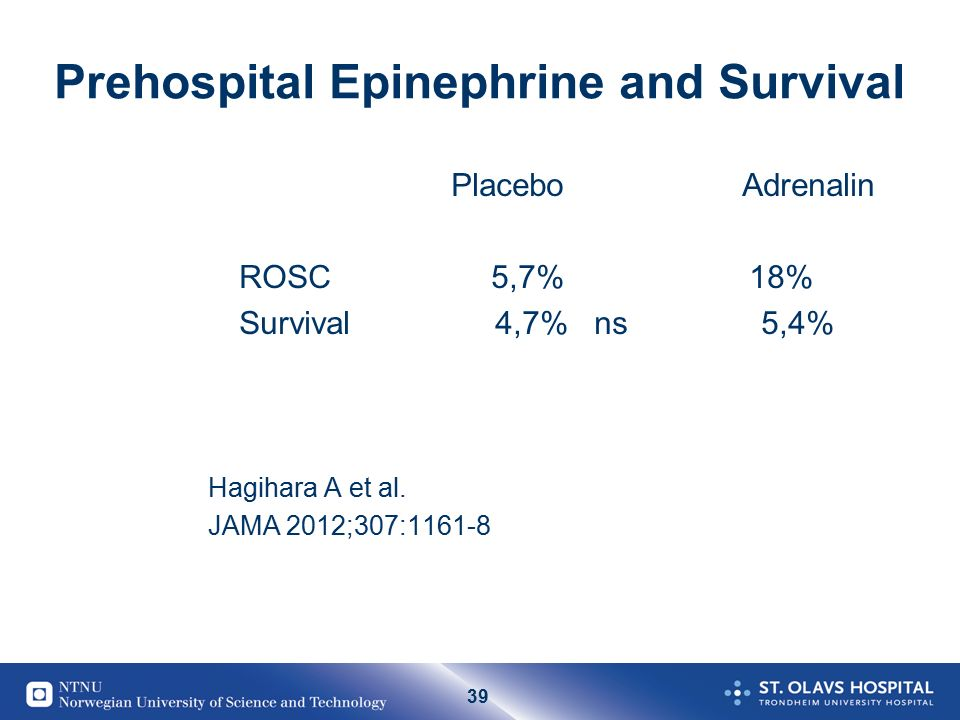 39 Prehospital Epinephrine and Survival Placebo Adrenalin ROSC 5,7% 18% Survival 4,7% ns 5,4% Hagihara A et al.