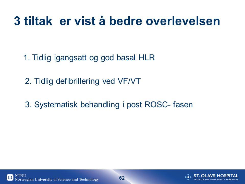 62 3 tiltak er vist å bedre overlevelsen 1.Tidlig igangsatt og god basal HLR 2.