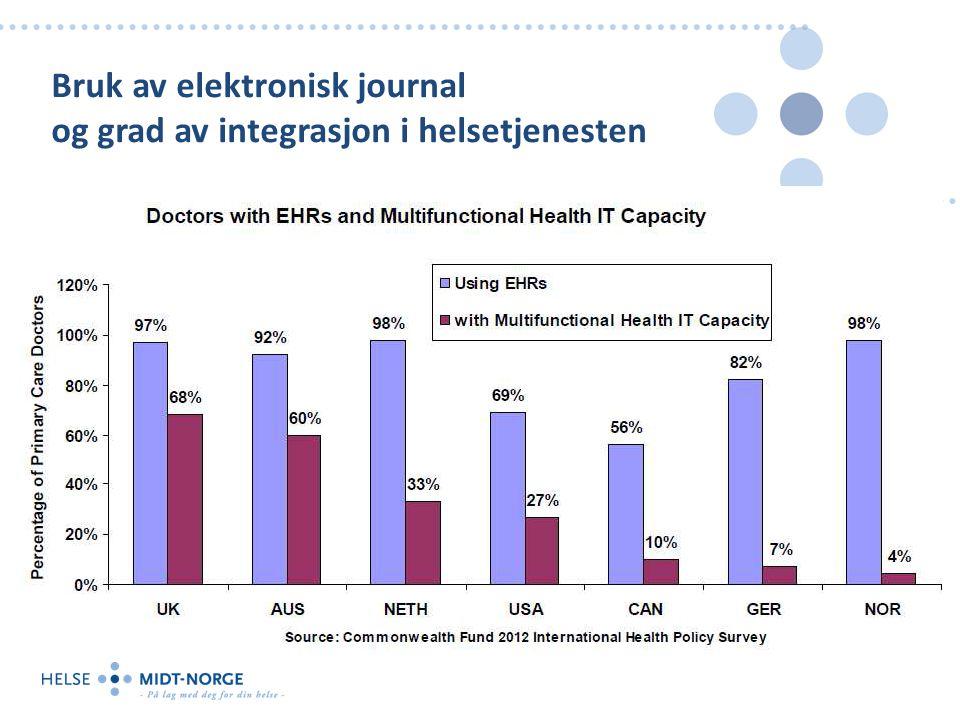 Bruk av elektronisk journal og grad av integrasjon i helsetjenesten
