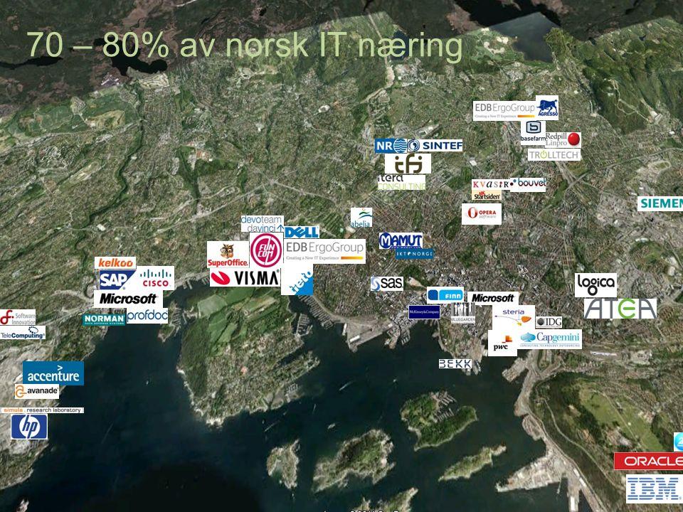 IT-industrien er sentralisert… 70 – 80% av norsk IT næring