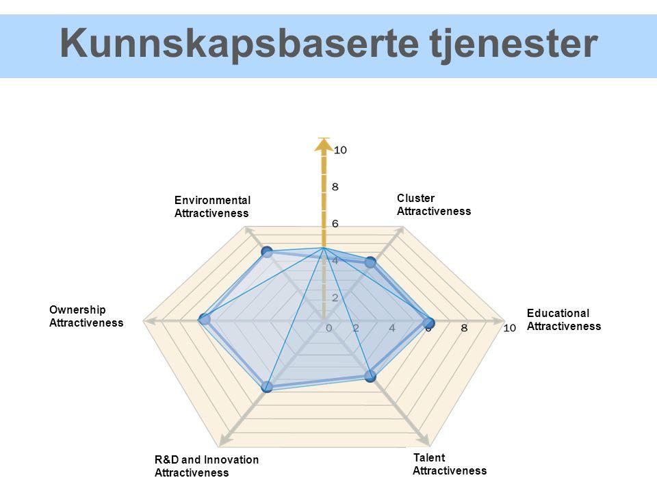 Kunnskapsbaserte tjenester Cluster Attractiveness Educational Attractiveness Talent Attractiveness R&D and Innovation Attractiveness Ownership Attractiveness Environmental Attractiveness Knowledge Dynamics