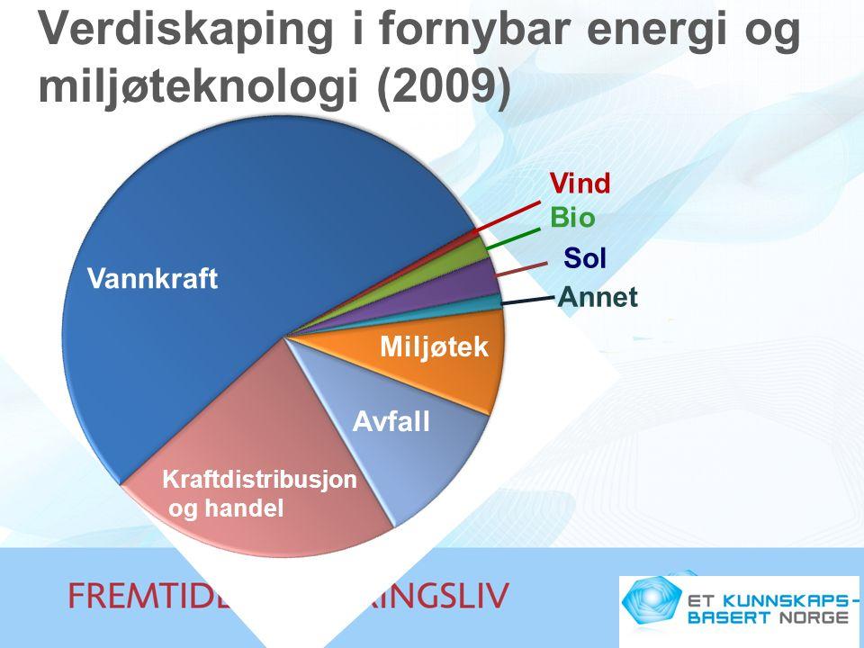 Kraftdistribusjon og handel Vannkraft Sol Vind Bio Annet Miljøtek Avfall Verdiskaping i fornybar energi og miljøteknologi (2009)