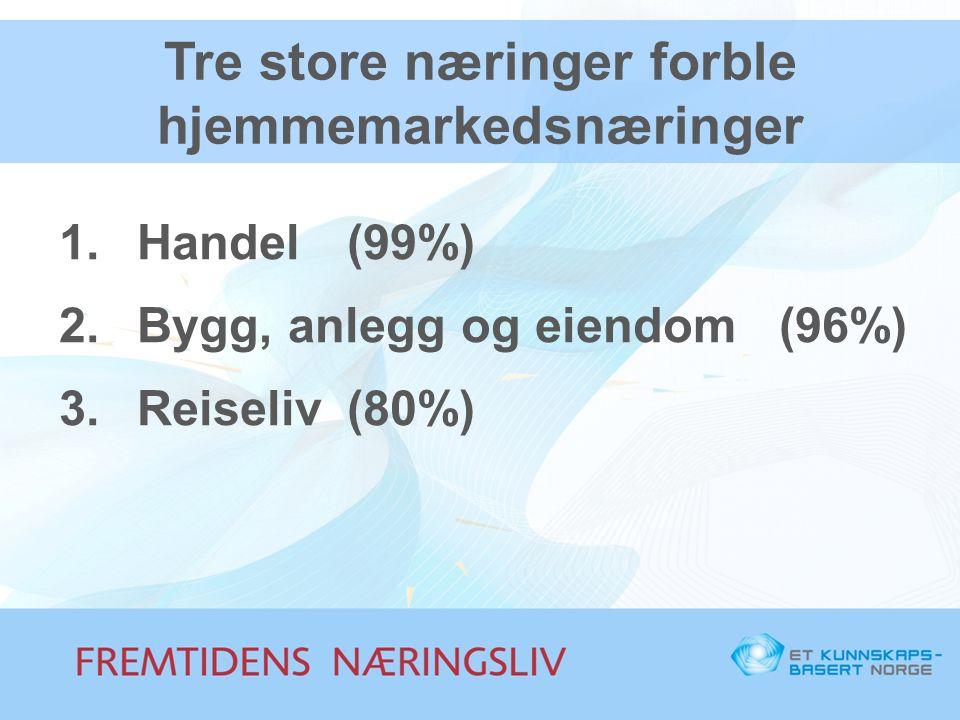Tre store næringer forble hjemmemarkedsnæringer 1.Handel(99%) 2.Bygg, anlegg og eiendom(96%) 3.Reiseliv(80%)