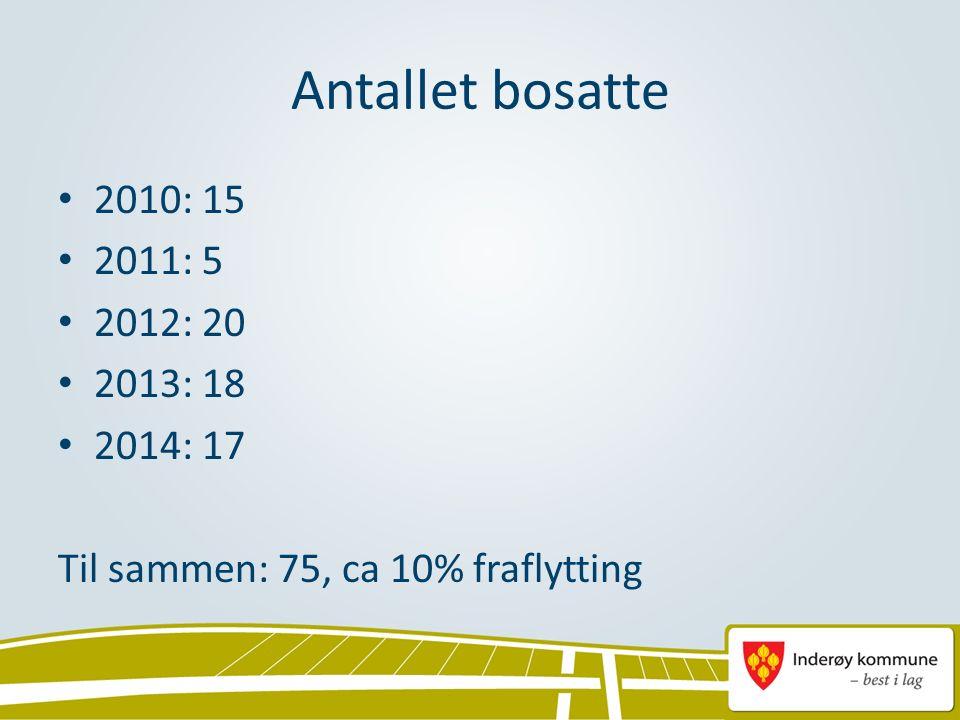 Antallet bosatte 2010: 15 2011: 5 2012: 20 2013: 18 2014: 17 Til sammen: 75, ca 10% fraflytting