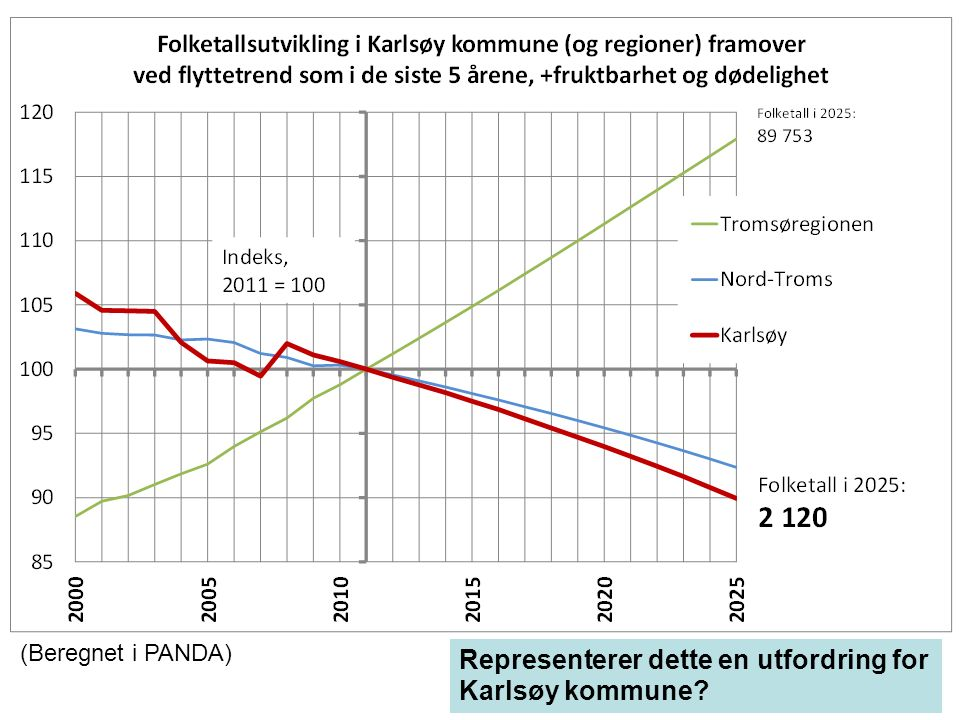 (Beregnet i PANDA) Representerer dette en utfordring for Karlsøy kommune