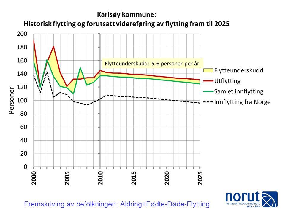 Fremskriving av befolkningen: Aldring+Fødte-Døde-Flytting