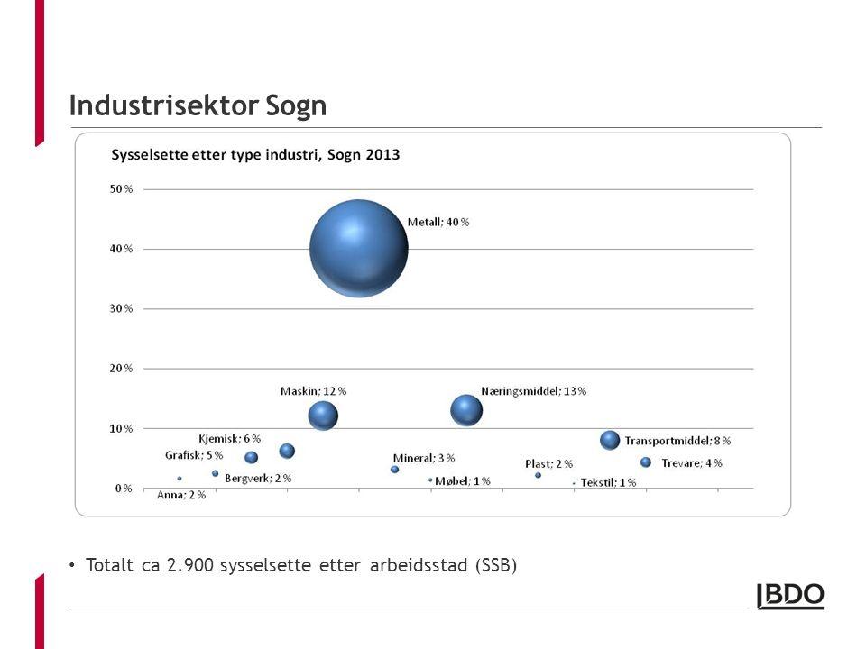 Industrisektor Sogn Totalt ca 2.900 sysselsette etter arbeidsstad (SSB)