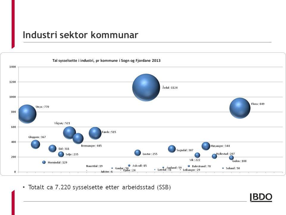 Industri sektor kommunar Totalt ca 7.220 sysselsette etter arbeidsstad (SSB)