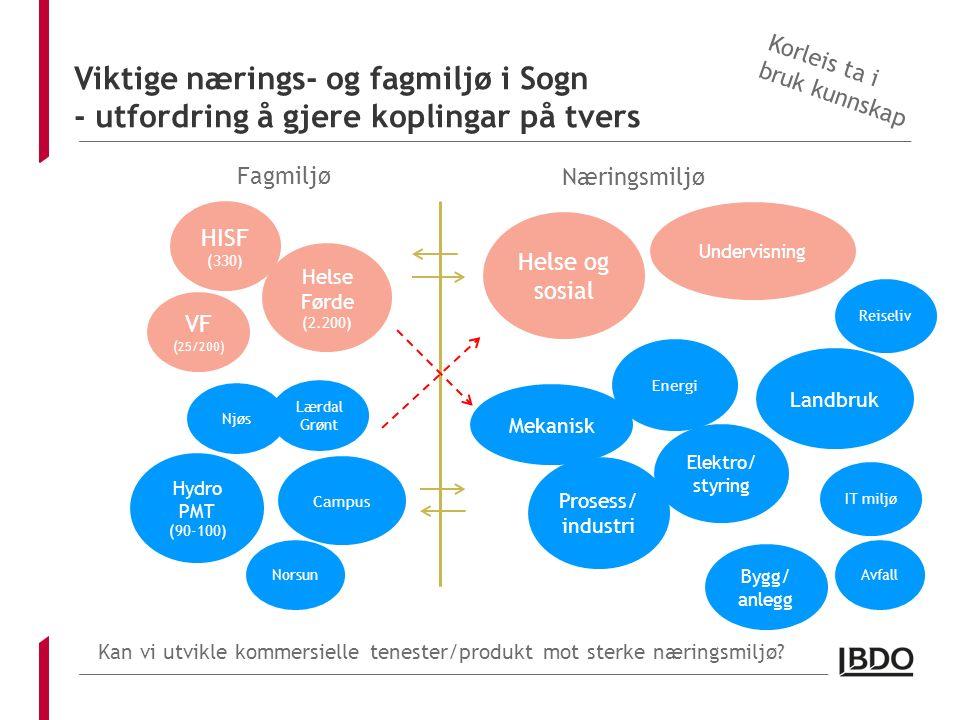 Viktige nærings- og fagmiljø i Sogn - utfordring å gjere koplingar på tvers HISF (330) VF ( 25/200) Helse Førde (2.200) Hydro PMT (90-100) Norsun Camp