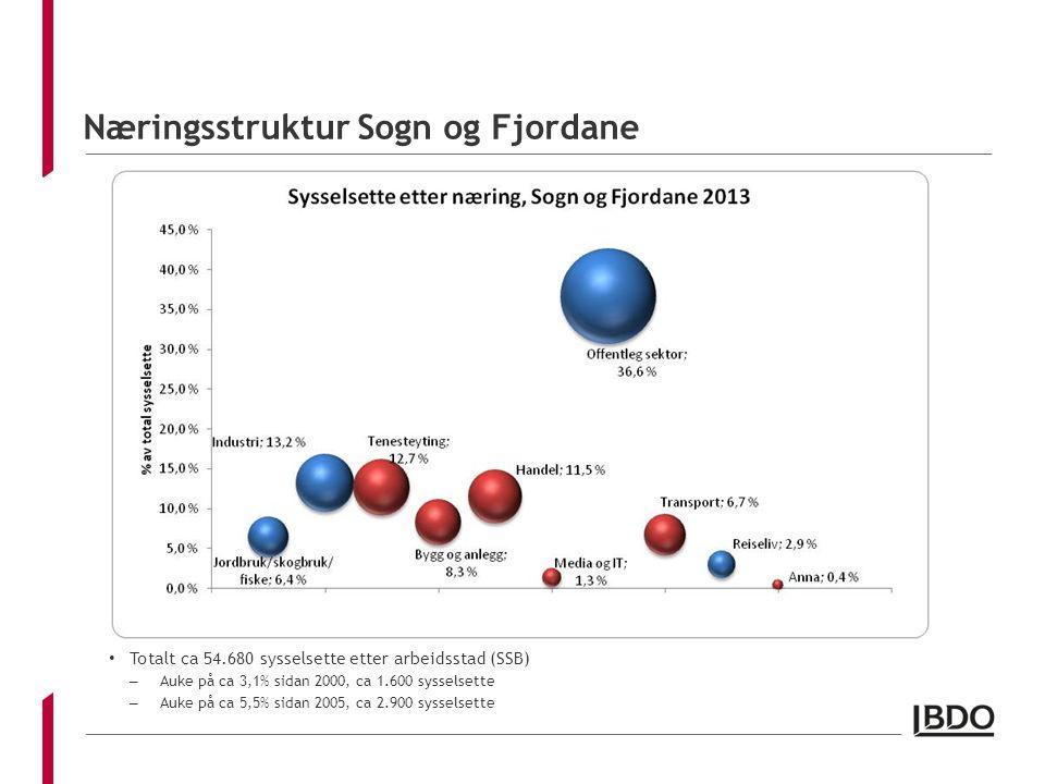 Næringsstruktur Sogn og Fjordane Totalt ca 54.680 sysselsette etter arbeidsstad (SSB) – Auke på ca 3,1% sidan 2000, ca 1.600 sysselsette – Auke på ca 5,5% sidan 2005, ca 2.900 sysselsette