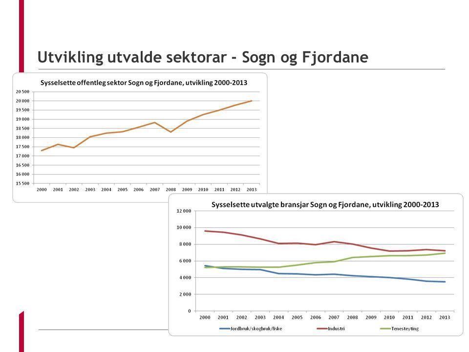 Utvikling utvalde sektorar - Sogn og Fjordane