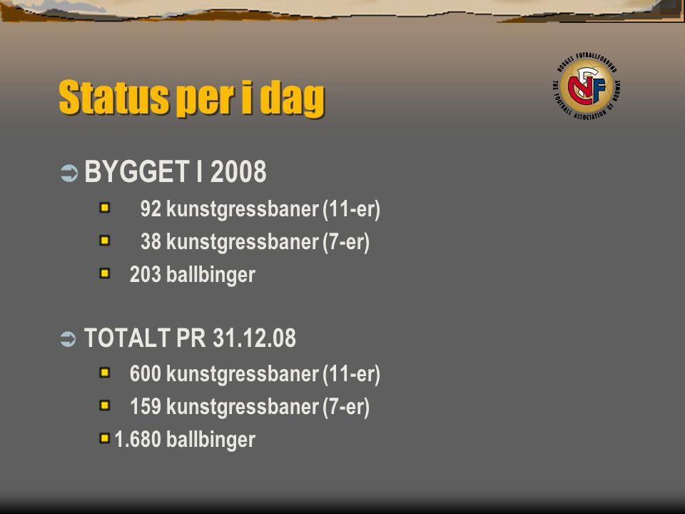 Status per i dag  BYGGET I 2008 92 kunstgressbaner (11-er) 38 kunstgressbaner (7-er) 203 ballbinger  TOTALT PR 31.12.08 600 kunstgressbaner (11-er) 159 kunstgressbaner (7-er) 1.680 ballbinger
