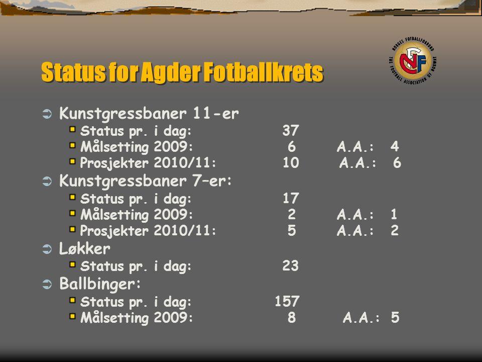 Status for Agder Fotballkrets  Kunstgressbaner 11-er Status pr.