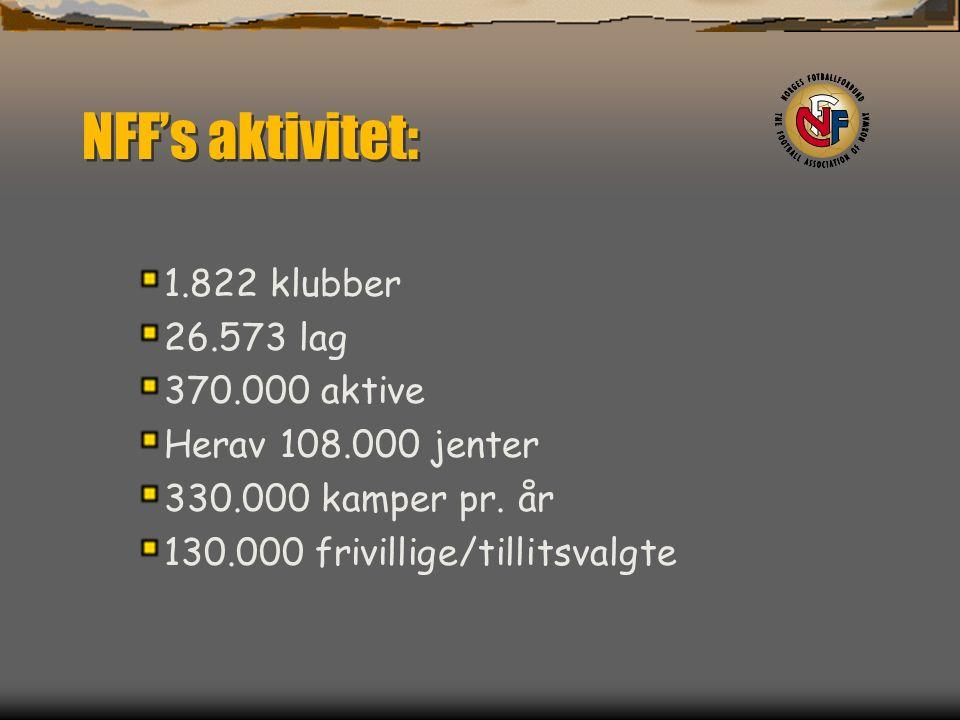 NFF's aktivitet: 1.822 klubber 26.573 lag 370.000 aktive Herav 108.000 jenter 330.000 kamper pr.