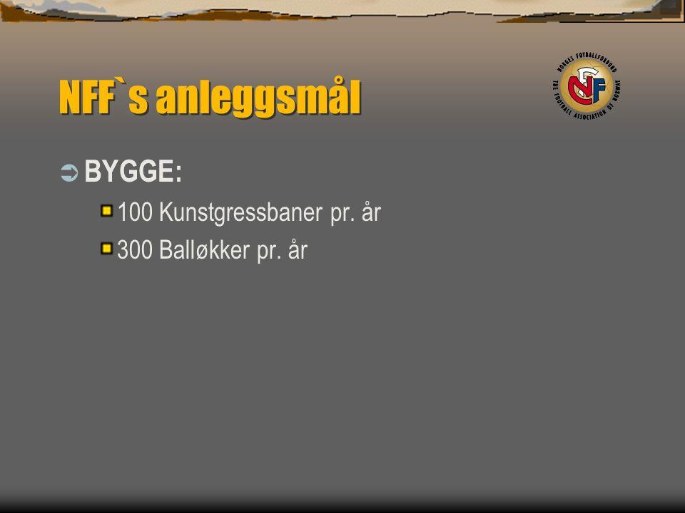NFF`s anleggsmål  BYGGE: 100 Kunstgressbaner pr. år 300 Balløkker pr. år