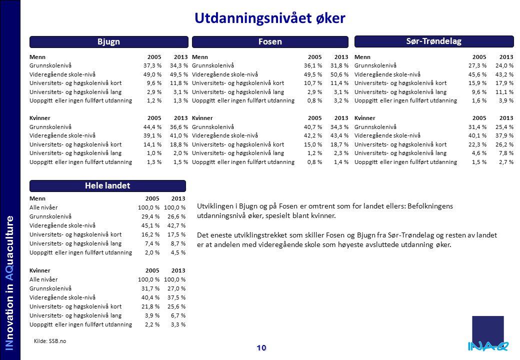 INVE STORS IN AQUACULTURE INnovation in AQuaculture 10 Utdanningsnivået øker Menn20052013 Grunnskolenivå37,3 %34,3 % Videregående skole-nivå49,0 %49,5 % Universitets- og høgskolenivå kort9,6 %11,8 % Universitets- og høgskolenivå lang2,9 %3,1 % Uoppgitt eller ingen fullført utdanning1,2 %1,3 % Kvinner20052013 Grunnskolenivå44,4 %36,6 % Videregående skole-nivå39,1 %41,0 % Universitets- og høgskolenivå kort14,1 %18,8 % Universitets- og høgskolenivå lang1,0 %2,0 % Uoppgitt eller ingen fullført utdanning1,3 %1,5 % Menn20052013 Grunnskolenivå36,1 %31,8 % Videregående skole-nivå49,5 %50,6 % Universitets- og høgskolenivå kort10,7 %11,4 % Universitets- og høgskolenivå lang2,9 %3,1 % Uoppgitt eller ingen fullført utdanning0,8 %3,2 % Kvinner20052013 Grunnskolenivå40,7 %34,3 % Videregående skole-nivå42,2 %43,4 % Universitets- og høgskolenivå kort15,0 %18,7 % Universitets- og høgskolenivå lang1,2 %2,3 % Uoppgitt eller ingen fullført utdanning0,8 %1,4 % FosenBjugn Sør-Trøndelag Menn20052013 Grunnskolenivå27,3 %24,0 % Videregående skole-nivå45,6 %43,2 % Universitets- og høgskolenivå kort15,9 %17,9 % Universitets- og høgskolenivå lang9,6 %11,1 % Uoppgitt eller ingen fullført utdanning1,6 %3,9 % Kvinner20052013 Grunnskolenivå31,4 %25,4 % Videregående skole-nivå40,1 %37,9 % Universitets- og høgskolenivå kort22,3 %26,2 % Universitets- og høgskolenivå lang4,6 %7,8 % Uoppgitt eller ingen fullført utdanning1,5 %2,7 % Hele landet Menn20052013 Alle nivåer100,0 % Grunnskolenivå29,4 %26,6 % Videregående skole-nivå45,1 %42,7 % Universitets- og høgskolenivå kort16,2 %17,5 % Universitets- og høgskolenivå lang7,4 %8,7 % Uoppgitt eller ingen fullført utdanning2,0 %4,5 % Kvinner20052013 Alle nivåer100,0 % Grunnskolenivå31,7 %27,0 % Videregående skole-nivå40,4 %37,5 % Universitets- og høgskolenivå kort21,8 %25,6 % Universitets- og høgskolenivå lang3,9 %6,7 % Uoppgitt eller ingen fullført utdanning2,2 %3,3 % Utviklingen i Bjugn og på Fosen er omtrent som for landet ellers: Befolkningens utdanningsni