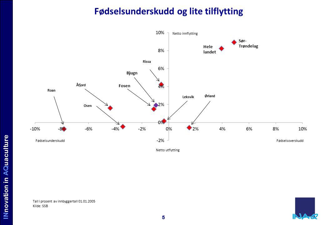 INVE STORS IN AQUACULTURE INnovation in AQuaculture 6 Utvikling i antall virksomheter Kilde: SSB.no Bjugn slår både resten av Fosen og Sør-Trøndelag i utvikling i antall selskap, men når ikke opp til landsgjennomsnittet.