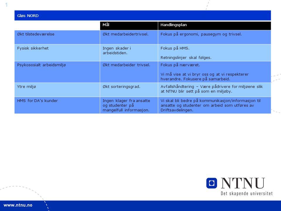 1 Gløs NORD MålHandlingsplan Økt tilstedeværelseØkt medarbeidertrivsel.Fokus på ergonomi, pausegym og trivsel.