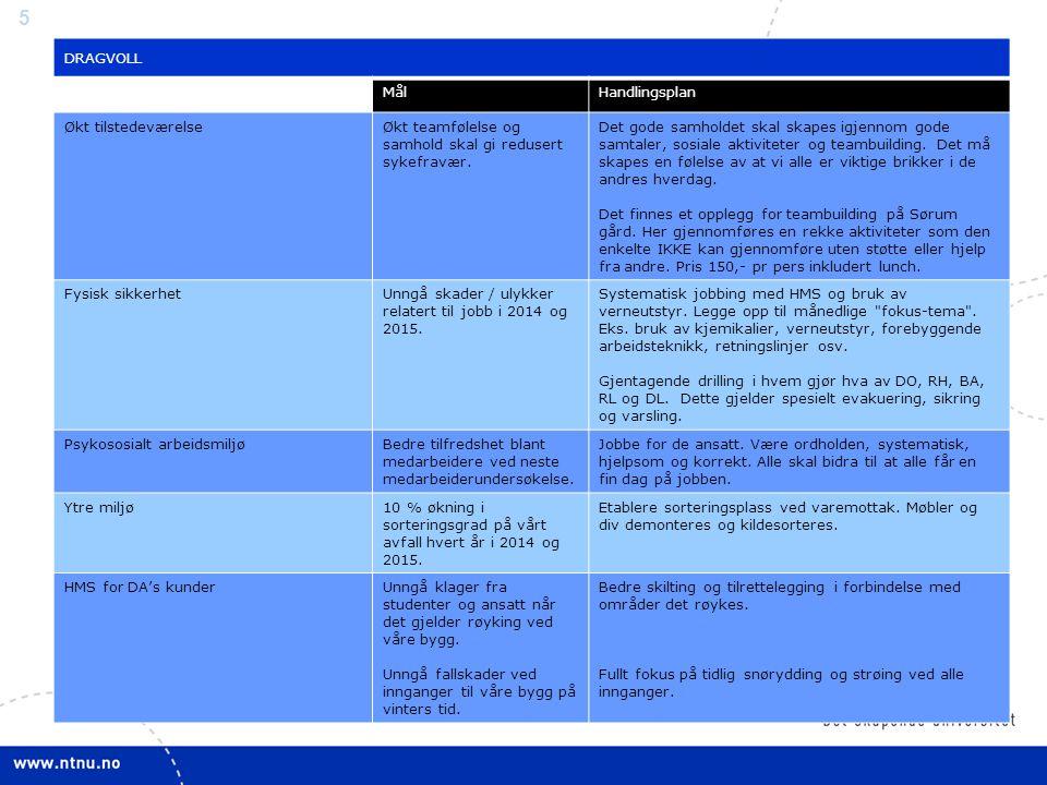 6 PTP MålHandlingsplan Økt tilstedeværelseØkt medarbeider tilfredshet ved måling i 2014.