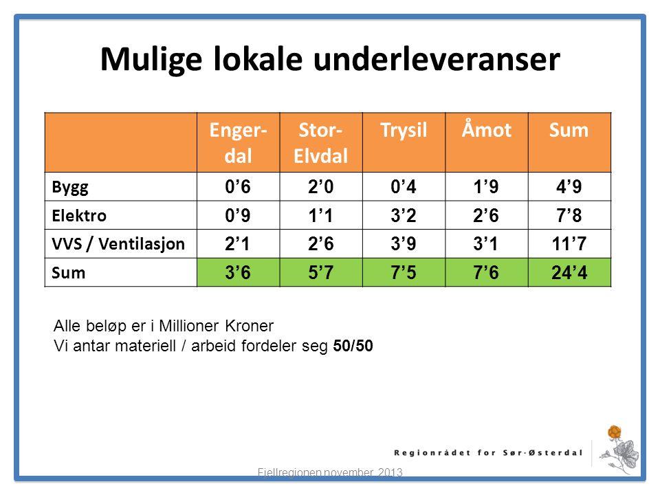 ElverumRegionens NæringsUtvikling Mulige lokale underleveranser Enger- dal Stor- Elvdal TrysilÅmotSum Bygg 0'62'00'41'94'9 Elektro 0'91'13'22'67'8 VVS / Ventilasjon 2'12'63'93'111'7 Sum 3'65'77'57'624'4 Fjellregionen november 2013 Alle beløp er i Millioner Kroner Vi antar materiell / arbeid fordeler seg 50/50