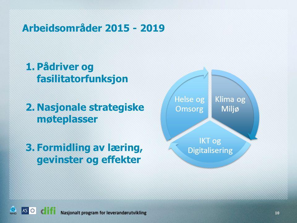 Arbeidsområder 2015 - 2019 1.Pådriver og fasilitatorfunksjon 2.Nasjonale strategiske møteplasser 3.Formidling av læring, gevinster og effekter 10 Klima og Miljø IKT og Digitalisering Helse og Omsorg