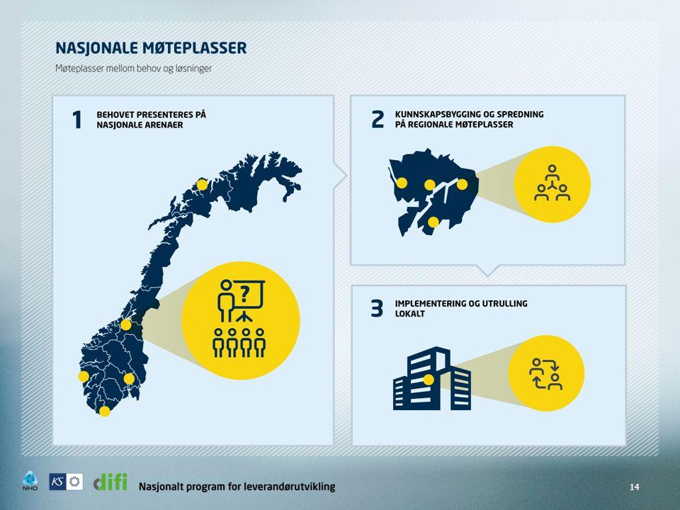  Anslag Østlandssamarbeidet  Det grønne skiftet – Bærekraftige bygg (tre i bygg og konstruksjoner)  Tilrettelegge for at behov møter løsninger – se sammenhenger…  Nasjonale og regionale temaorienterte møteplasser – samhandling  Oppstartmøter større prosjekter i regionen.