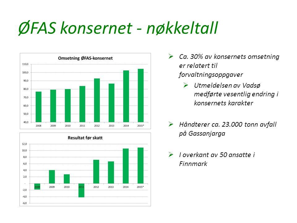 ØFAS konsernet - nøkkeltall  Ca. 30% av konsernets omsetning er relatert til forvaltningsoppgaver  Utmeldelsen av Vadsø medførte vesentlig endring i