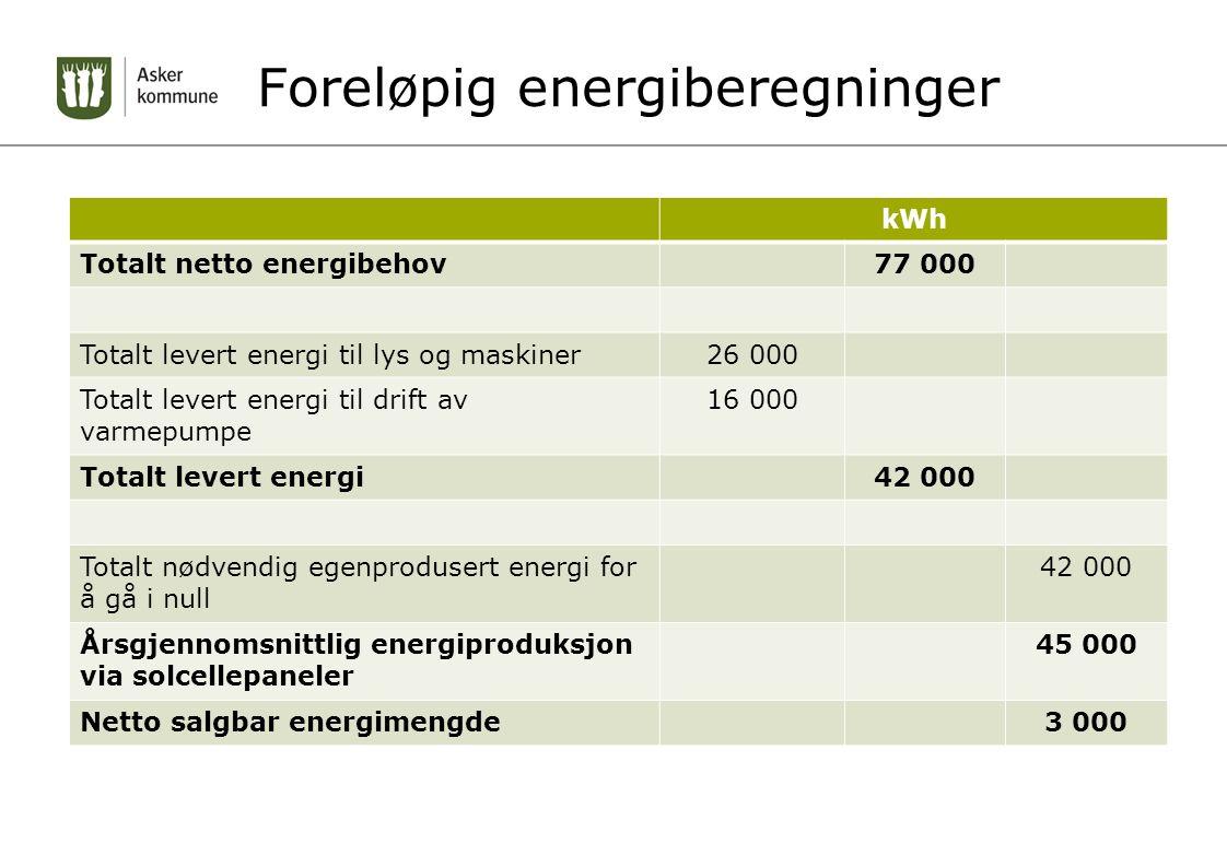Foreløpig energiberegninger kWh Totalt netto energibehov77 000 Totalt levert energi til lys og maskiner26 000 Totalt levert energi til drift av varmep