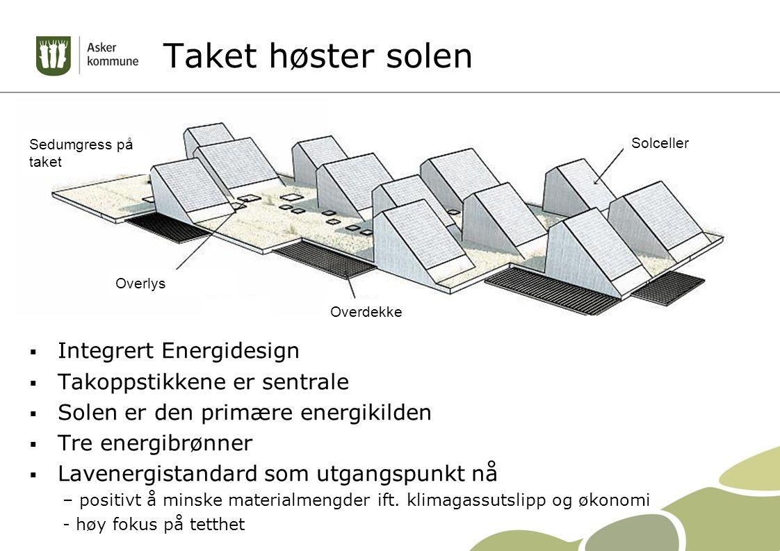 Taket høster solen  Integrert Energidesign  Takoppstikkene er sentrale  Solen er den primære energikilden  Tre energibrønner  Lavenergistandard s