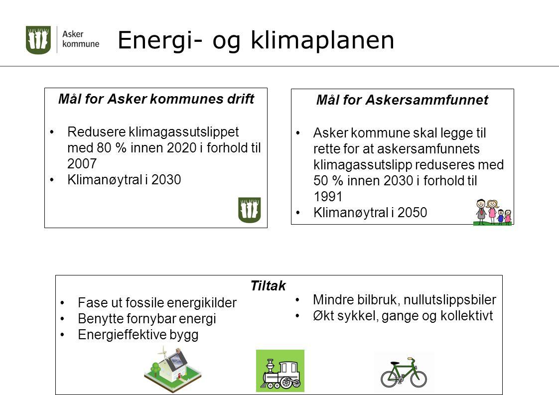 Energi- og klimaplanen Mål for Asker kommunes drift Redusere klimagassutslippet med 80 % innen 2020 i forhold til 2007 Klimanøytral i 2030 Mål for Ask